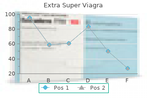 cheap extra super viagra 200mg with amex
